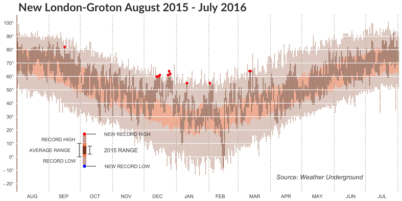 New London-Groton weather