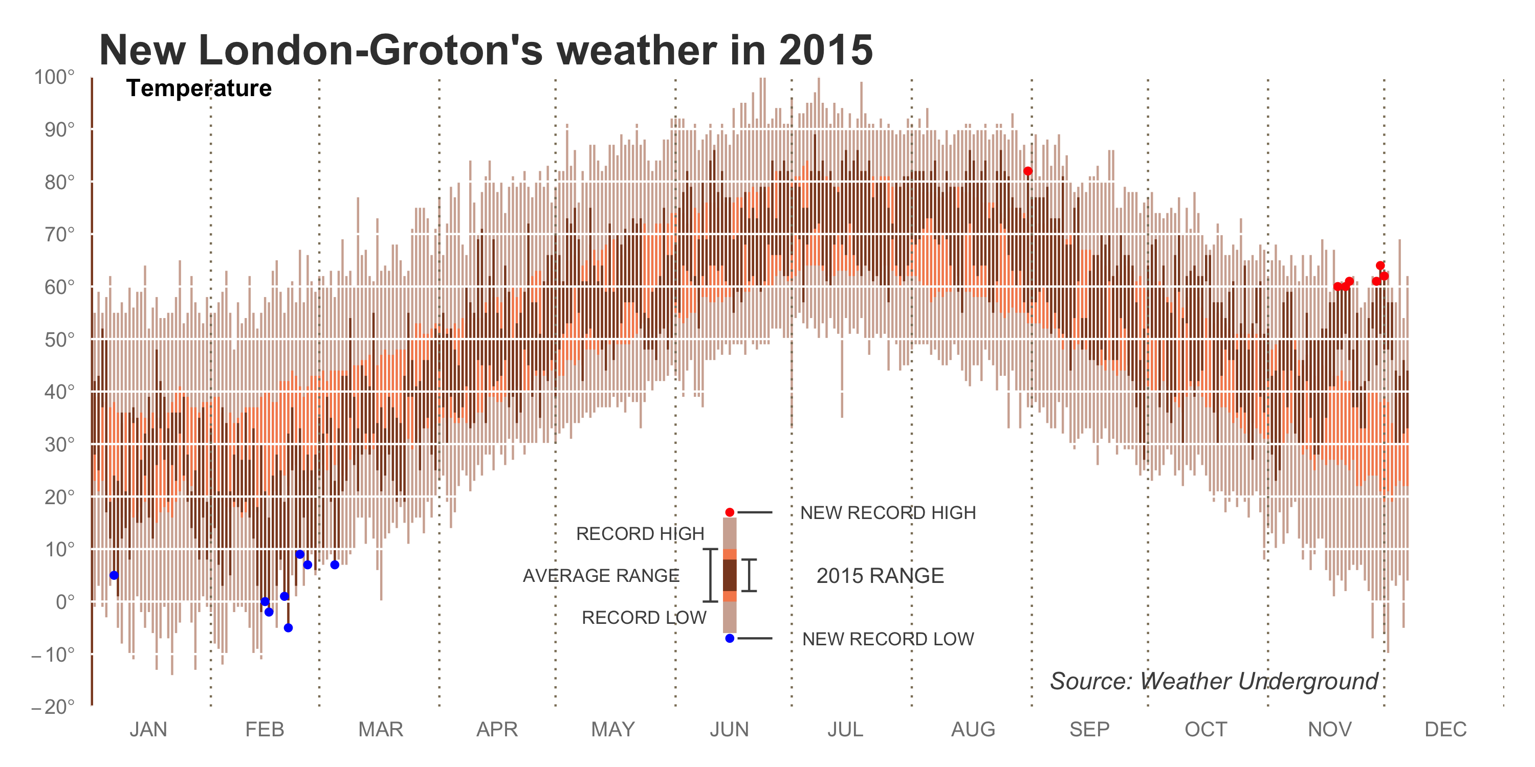 New London-Groton weather
